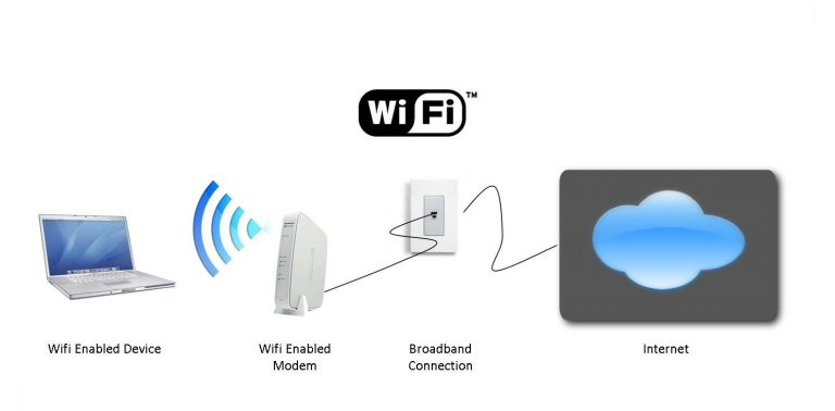 The Truth About Wireless Security
